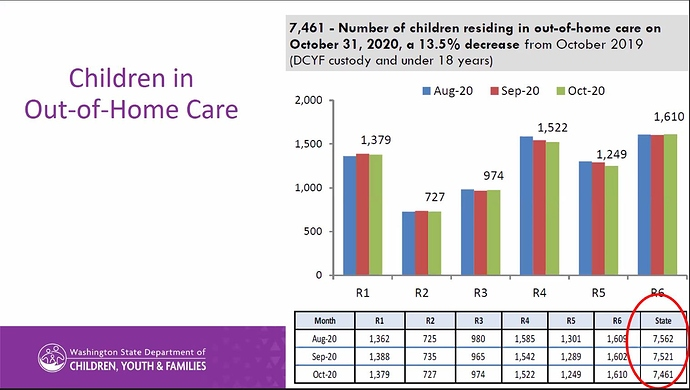 children in outof home care DCYF