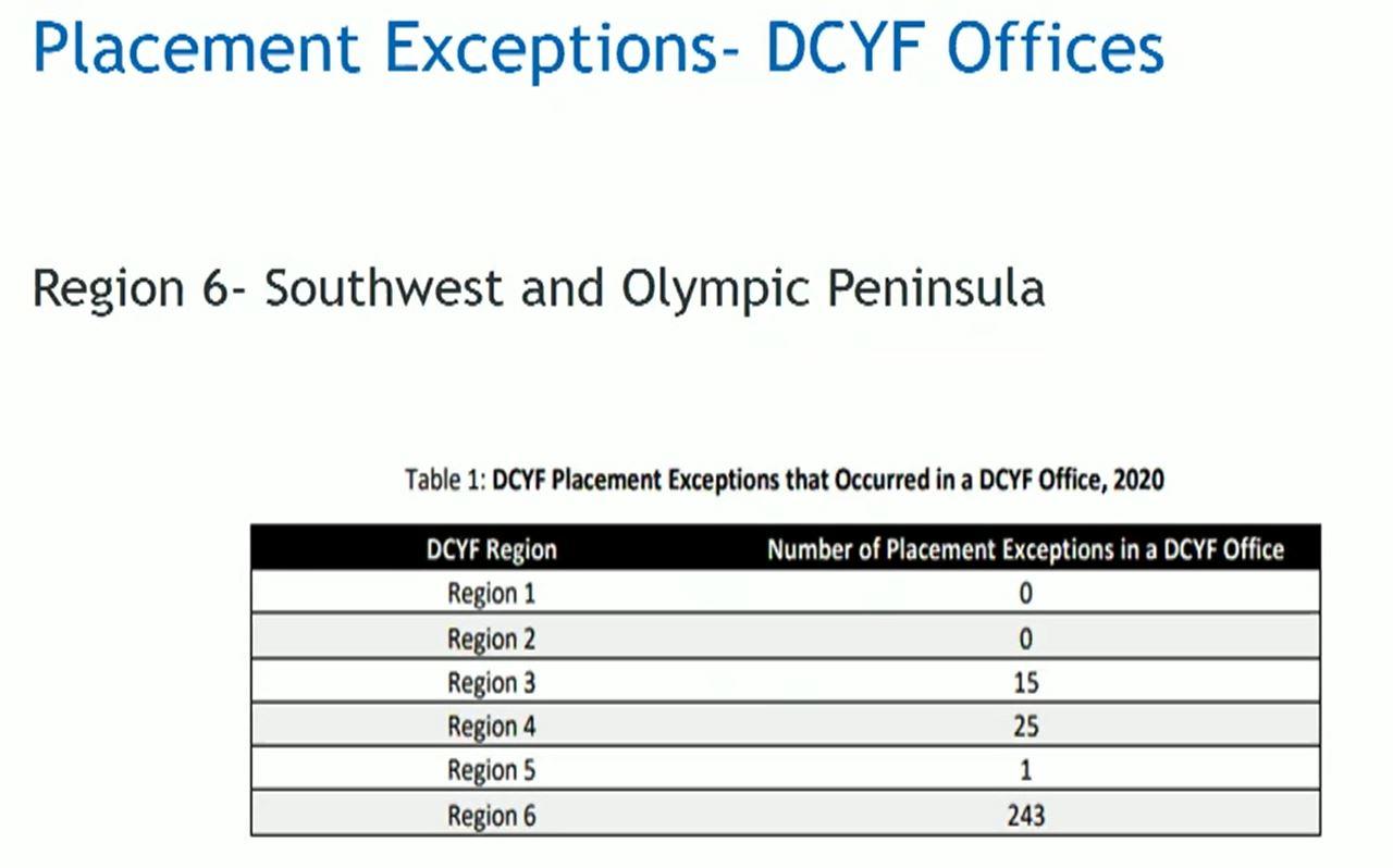Hotel DCYF stays by region